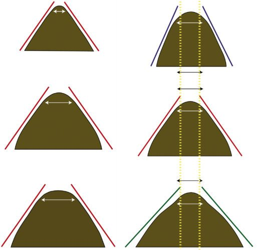 The three diagrams on the left illustrate identical tree angles with different tree widths; the three on the right illustrate identical tree widths with different tree angles (such as can be effected with the 'self-adjusting' trees of various companies – but changing angle without changing width is not always a good thing).