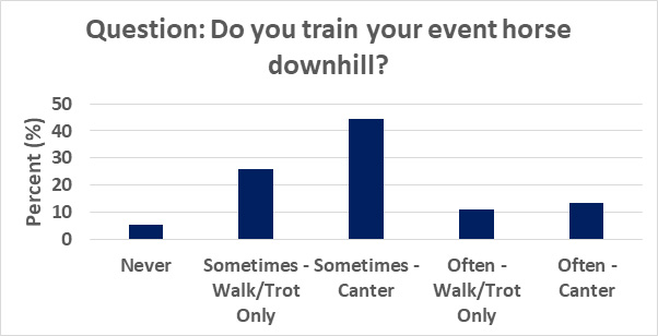 The results of a survey asking eventing riders about training on gradients.