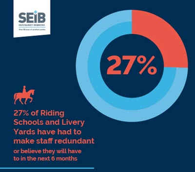 27% of riding schools and livery yards have had to make staff redundant, or believe they will have to in the next six months.