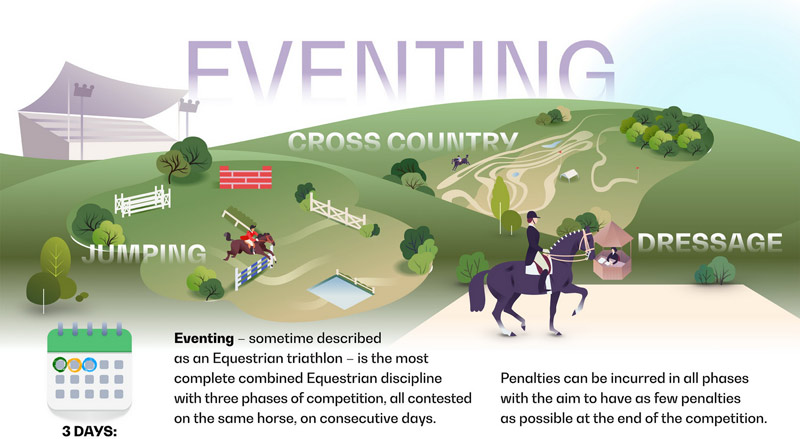 The new Olympic Eventing format.