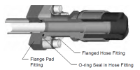 Parker Hydraulic Flanges