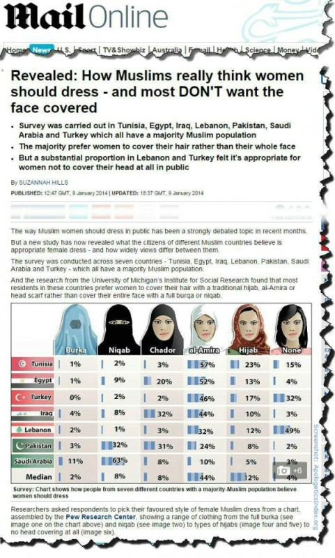 Islamic veils pew survey