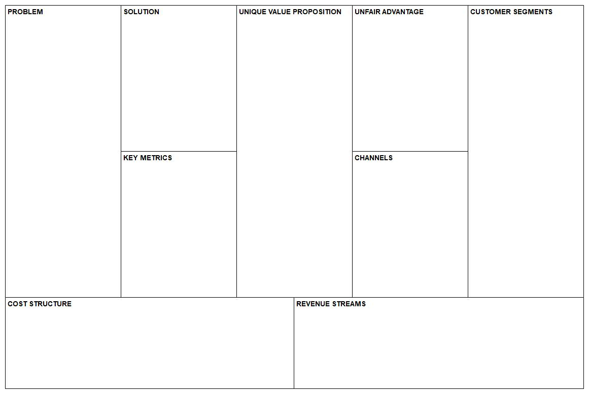 Business Model Canvas Value Proposition Canvas Customer