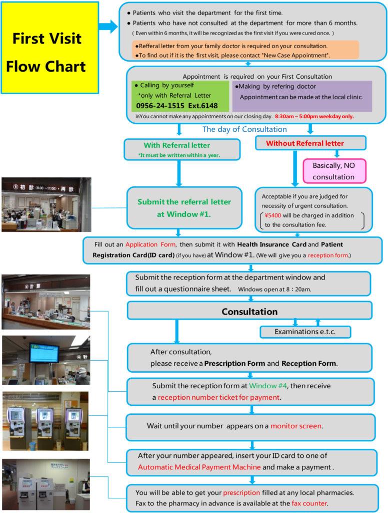 medium resolution of first visit flow chart
