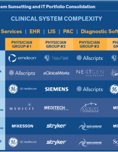 Clinical system complexity also emr switching hospital and ehr rh hospitalemrandehr