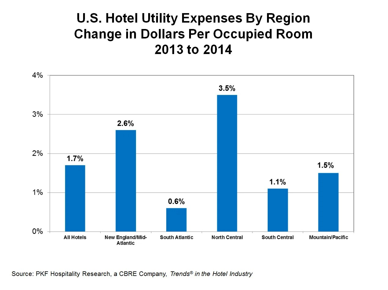 Consumption and Pricing Influence Hotel Utility Costs  By
