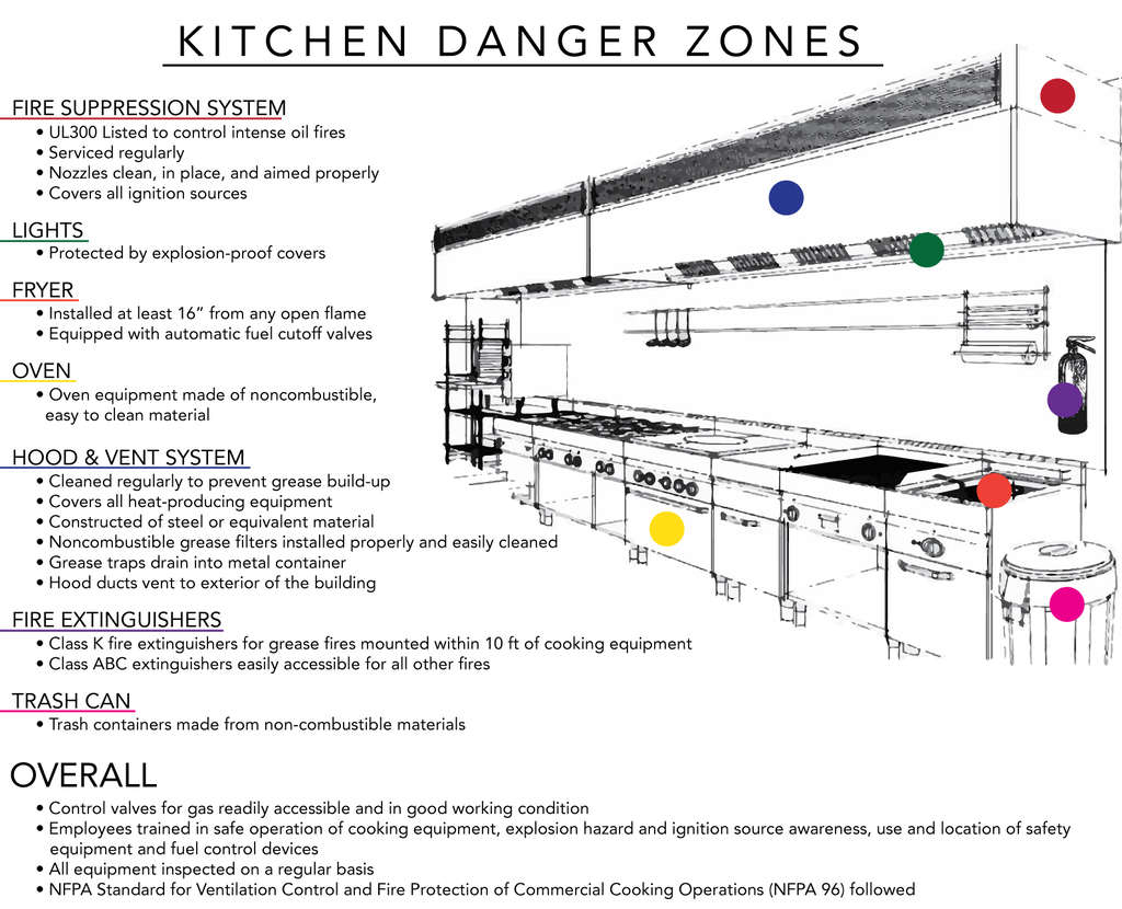 Fire Hazards In Commercial Kitchens