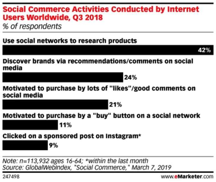 More Than Awareness: How Social Media Impacts Purchases