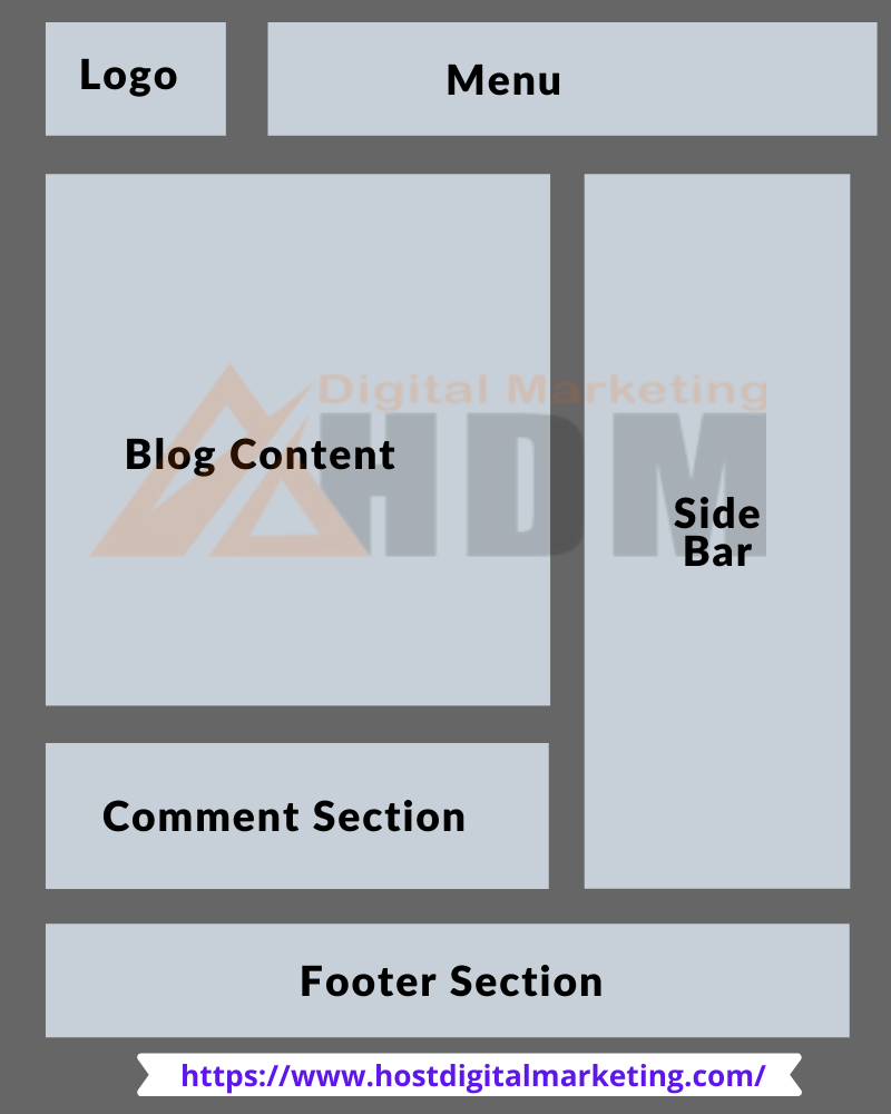 What is blog structure hdm image