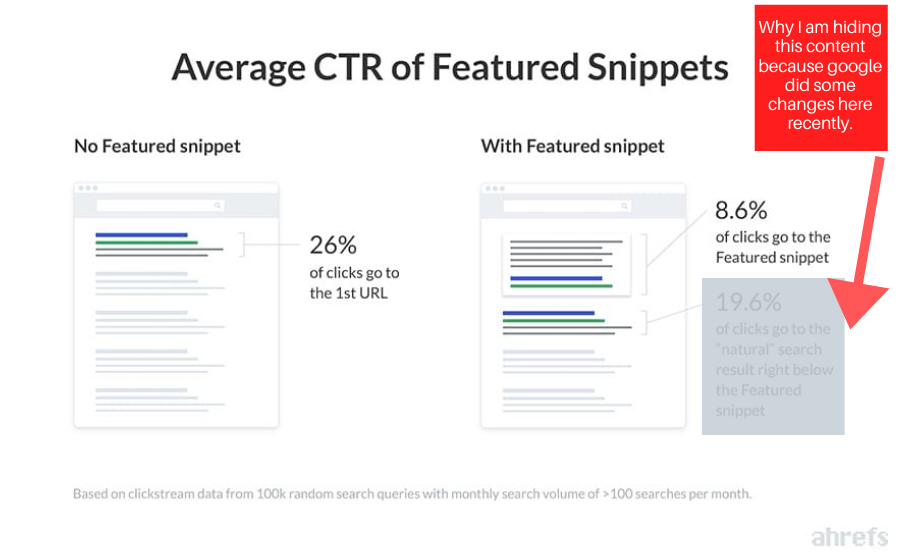 featured-snippets-ctr-study-ahrefs