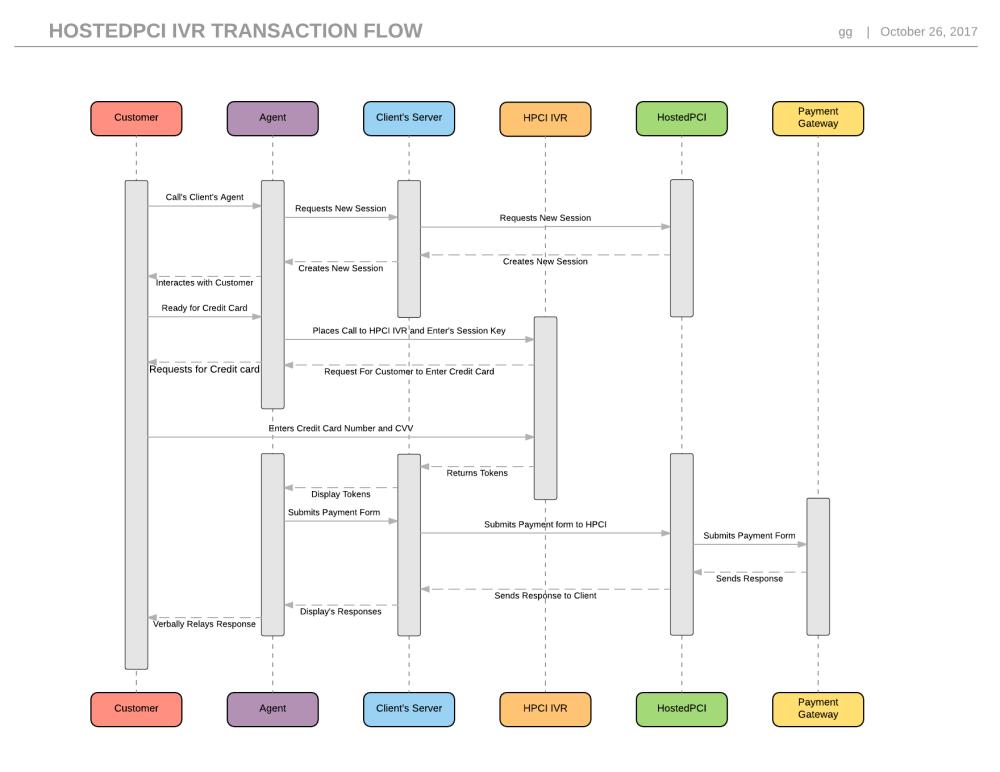medium resolution of hostedpci ivr 3 way transaction flow page 1