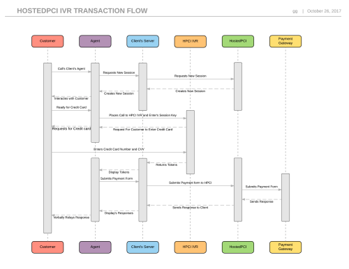 small resolution of hostedpci ivr 3 way transaction flow page 1