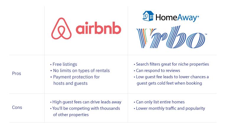 Vacation rental marketing — Airbnb vs Vrbo