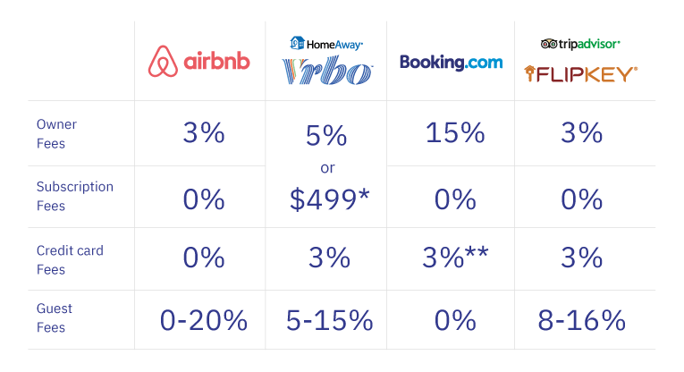 Vacation rental marketing — Fees of the various booking platforms