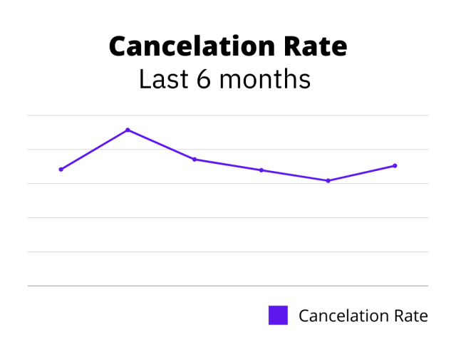 cancelation rate staying stable