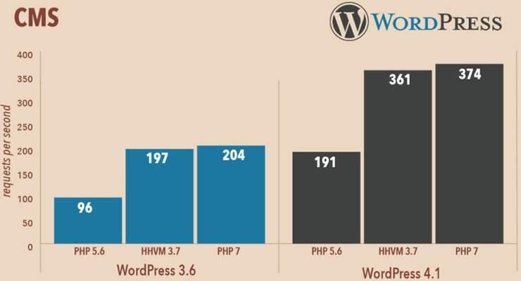 Vitesse WordPress avec PHP7