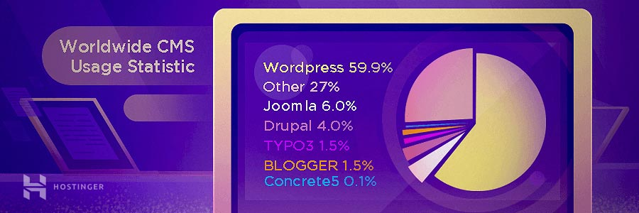 Worldwide usage statistics of popular content management systems