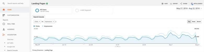 Google Analytics in azione