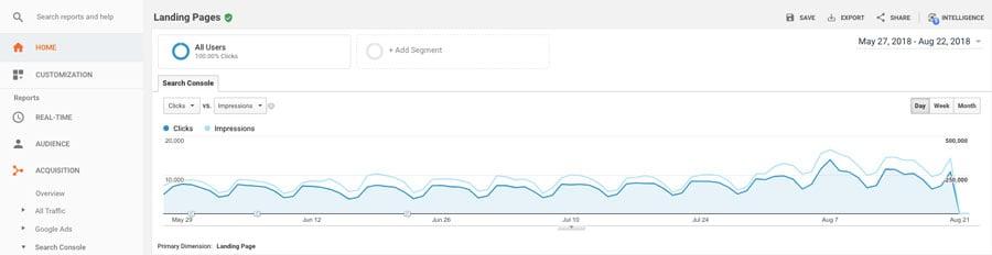 Google Analytics in action