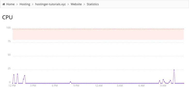Verifica quante risorse utilizza il tuo sito Web