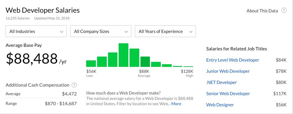 salarios de programadores web según Glassdoor