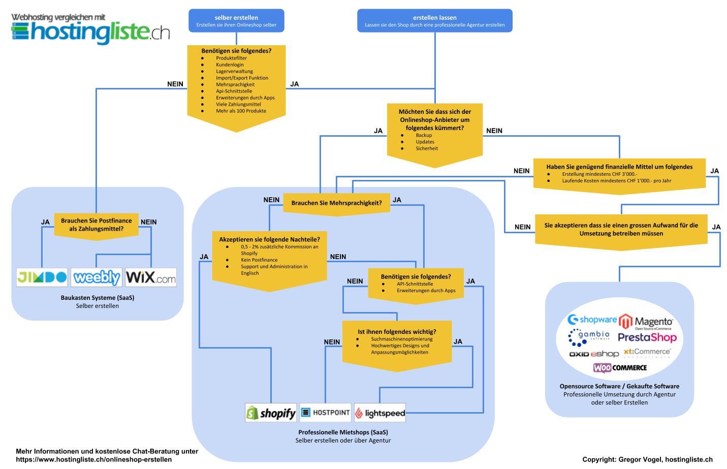 Onlineshop erstellen  Schweizer Anbieterbersicht