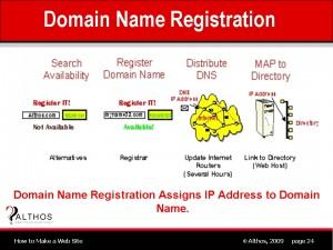 Domain Names | HostNed