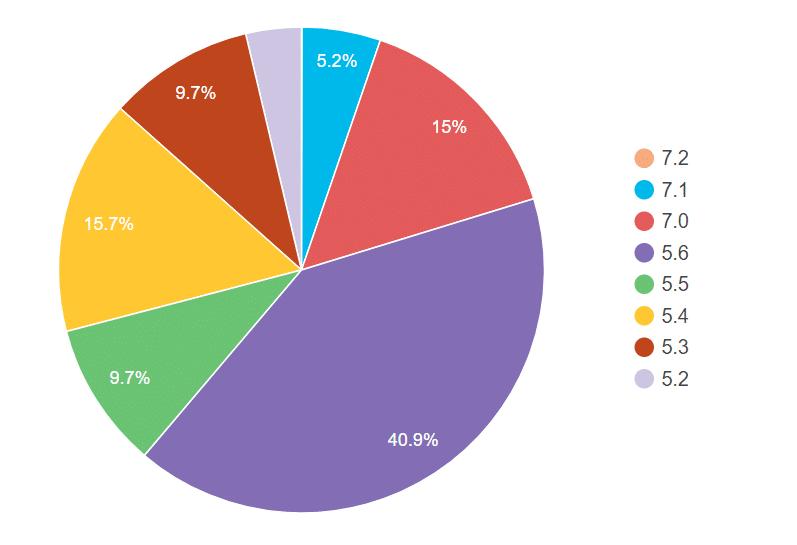 wordpress-php-stats