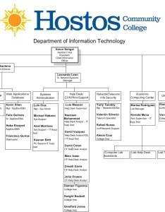 Organizational chart click on image to enlarge also hostos community college rh hostosny