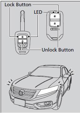 Locking/Unlocking the Doors from the Outside :: Locking