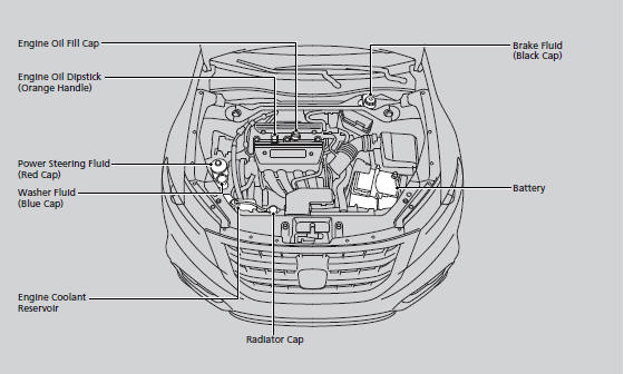 Maintenance Items Under the Hood :: Maintenance Under the