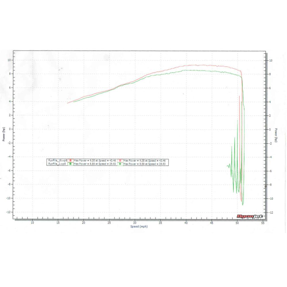 SV650 / V-Strom 650 2017-18 MGP Growler Exhaust