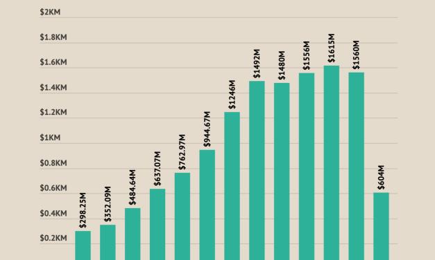 Tripadvisor Suffered a 61% YoY Decrease in Revenue in 2020