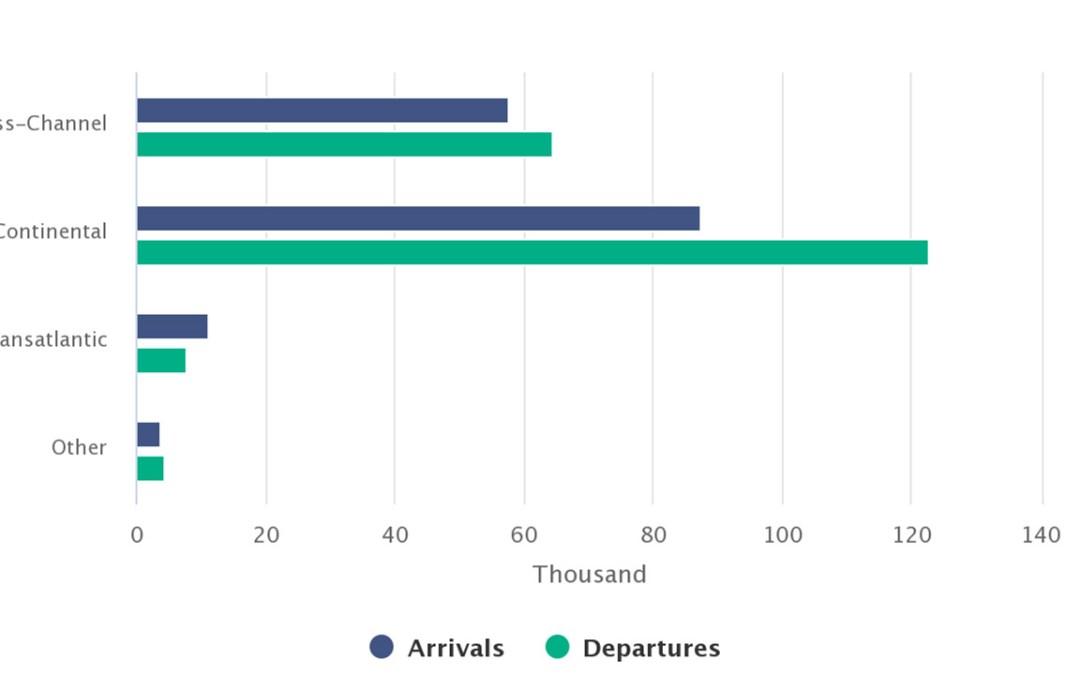 Air and Sea Travel Statistics – Overseas travel increases in June