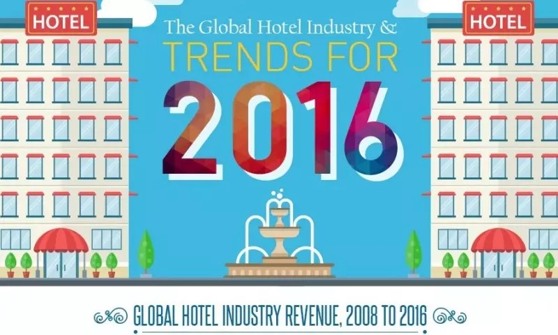the impact of global trends on hospitality industry What the brexit vote means for the global tourism industry significant impact on travel trends a strong tourism and hospitality industry in the.
