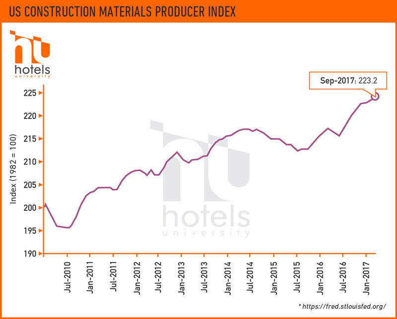 What Construction Type is Right for your Hotel?