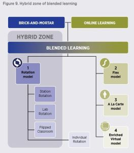 Hybrid Zone of Blended Learning