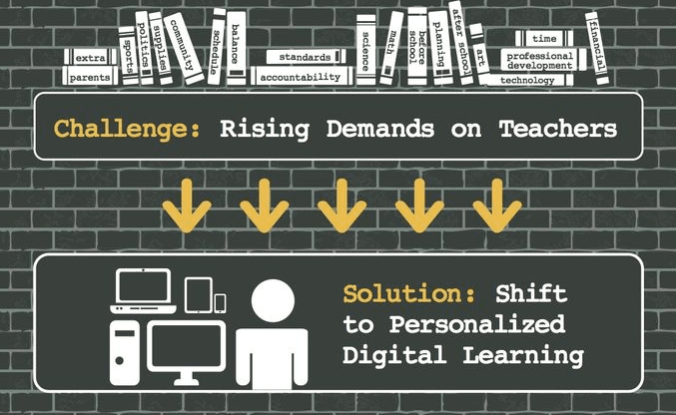 Just shift to personalized learning