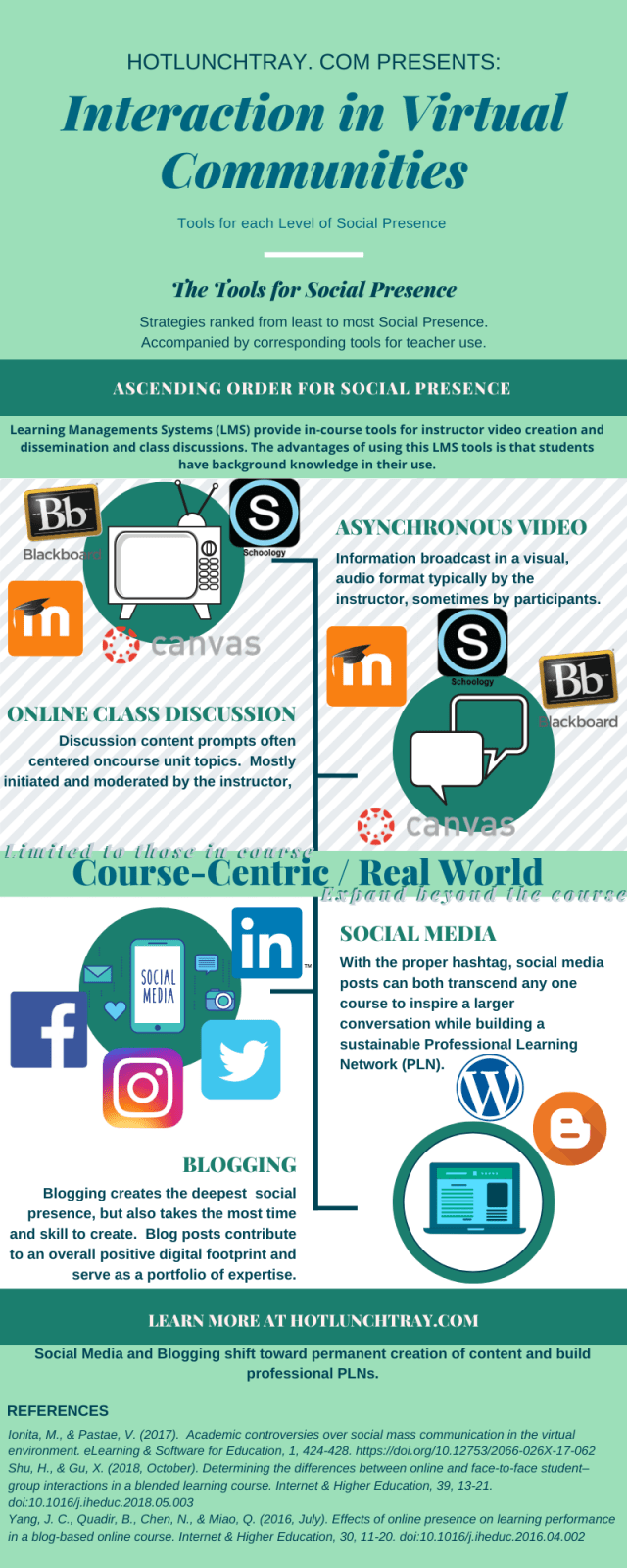 Interaction in Virtual Communities Infographic