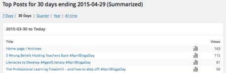 Most popular #AprilBlogaDay posts
