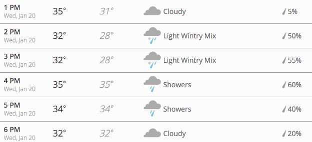 Chances of Snow