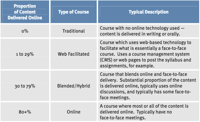 Definitions of Face-to-Face Learning, Blended Learning, and Online Learning