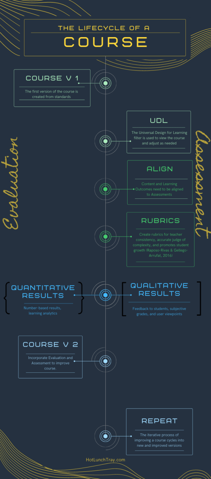 The Lifecycle of a Course Infographic