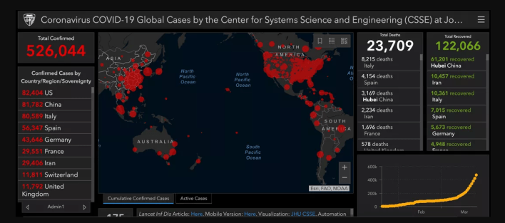 Its Official U.S. Has More Coronavirus Cases Than Italy & China