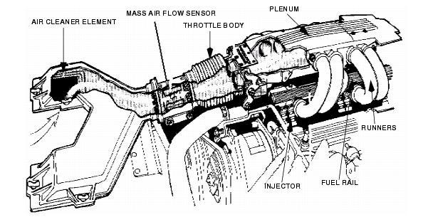 maf sensor wiring diagram 88 350 tpi gm