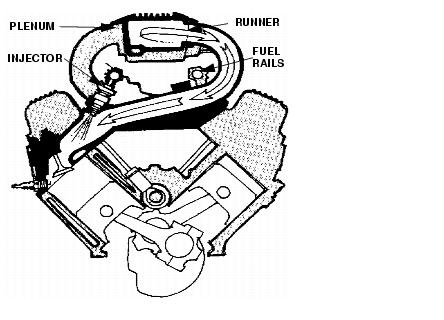 Individual Port Fuel Injection, Individual, Free Engine