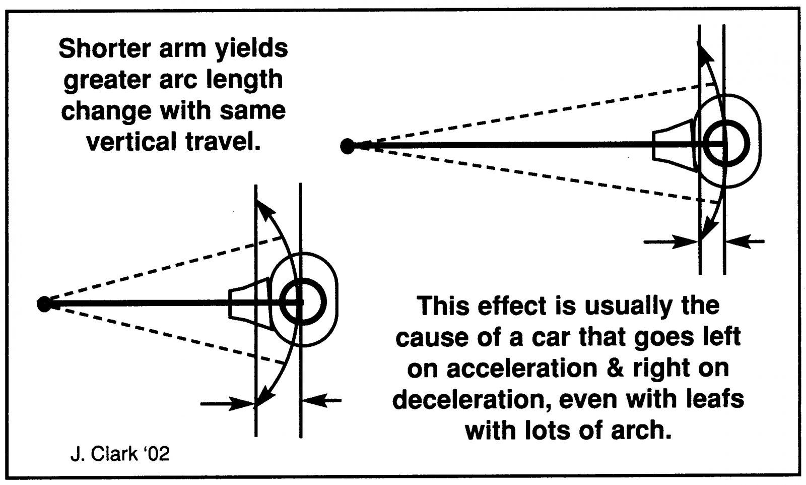 Setting Pinion Angle