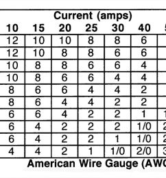 home wiring gauge guide wiring diagrams scematic home networking guide 12v wiring size guide simple wiring [ 1600 x 873 Pixel ]
