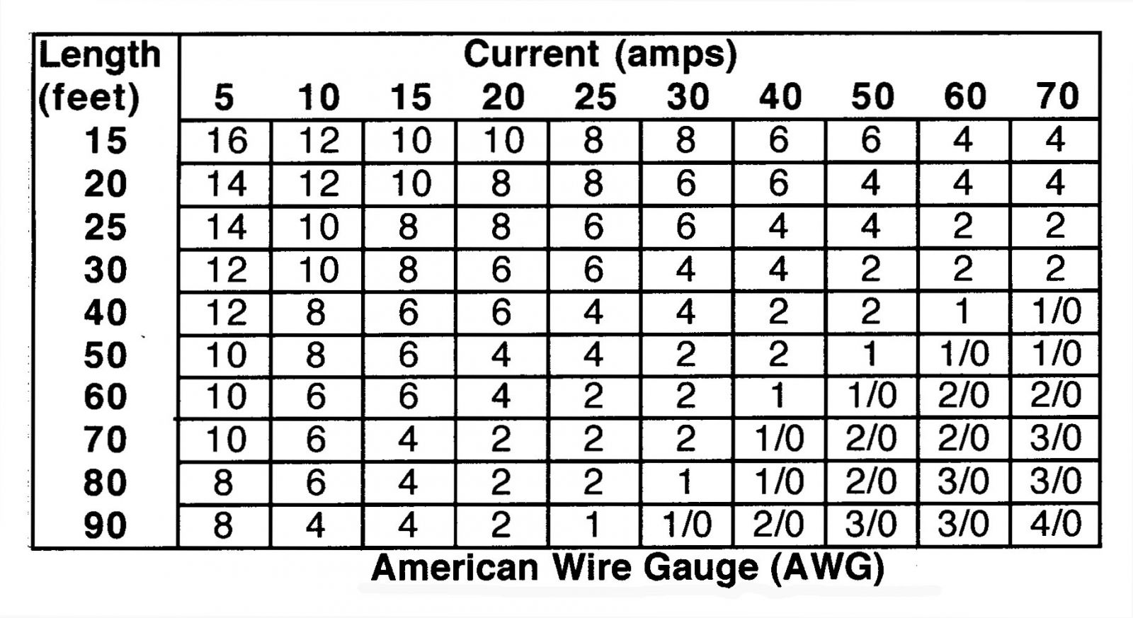 hight resolution of home wiring gauge guide wiring diagrams scematic home networking guide 12v wiring size guide simple wiring