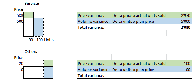variance analysis formulas for services and others